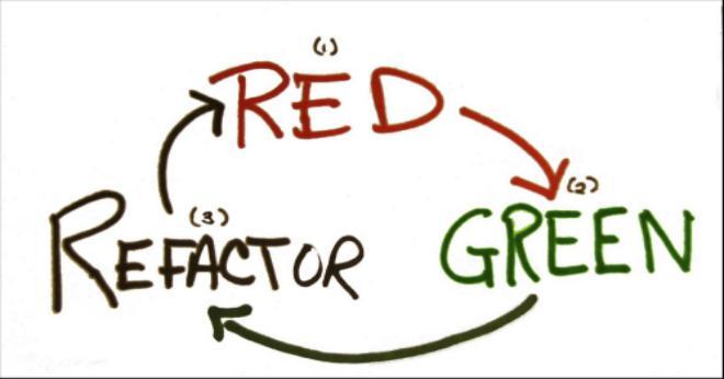 tdd-ciclo-vermelho-verde-refatora